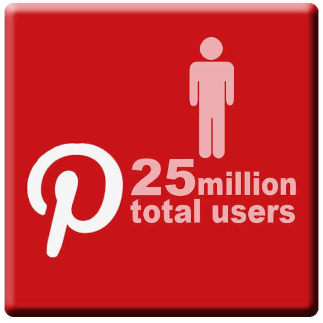 Pinterest users
