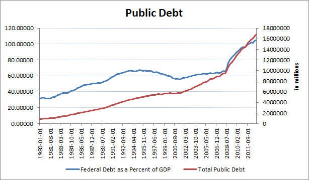 Source: Data from the Economic Research Division of the Federal Reserve Bank of St. Louis