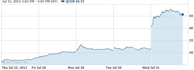 QCOR-20130731