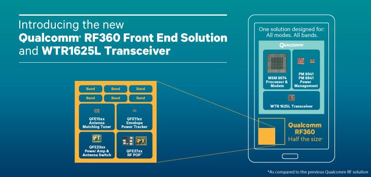 Qualcomm RF360 chipset global chip