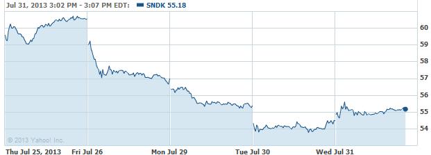 SNDK-20130731