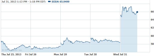 SODA-20130731
