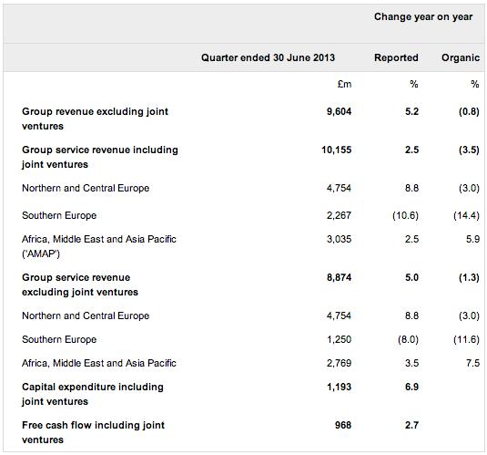 Vodafone Revenue