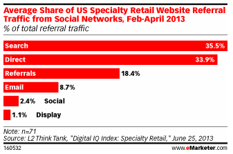 eMarketer social media/retail study