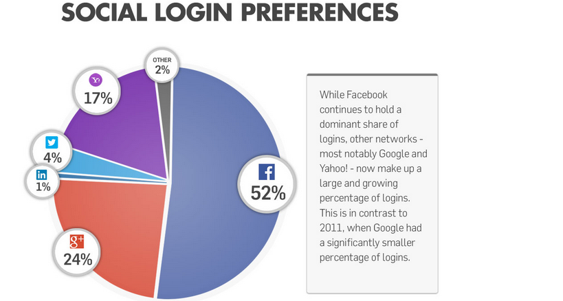 Social login preferences