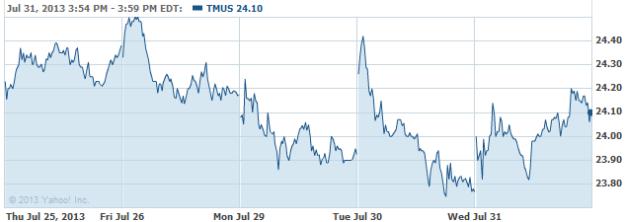 TMUS-20130731