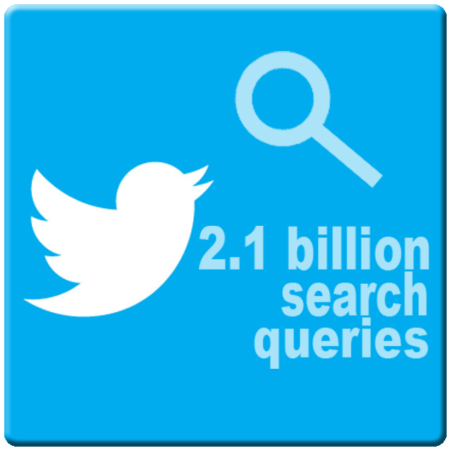 Twitter search queries