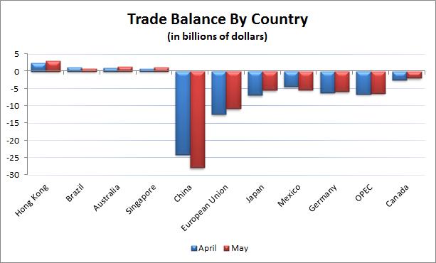 U.S. Trade Balance By Country