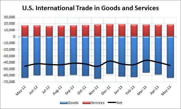 U.S. Trade Balance