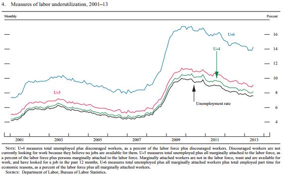 Unemployment3