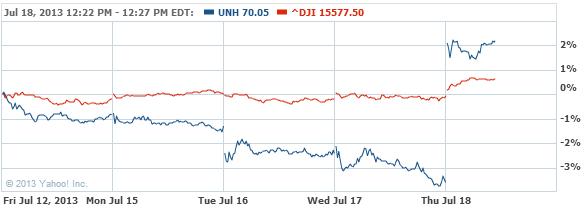 UnitedHealth Group Incorporated Stock Chart - UNH Interactive Chart - Yahoo! Finance