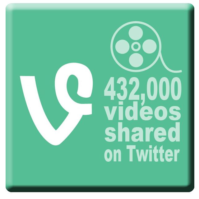Vine video shares twitter