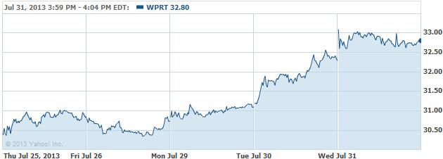 WPRT-20130801