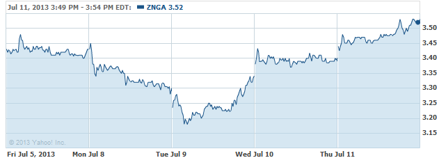 Zynga stock options fired