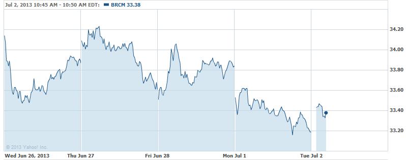 Jim Cramer: Sell Broadcom, Buy Bed Bath & Beyond, BioMarin