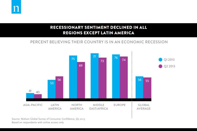 neilsen recession chart