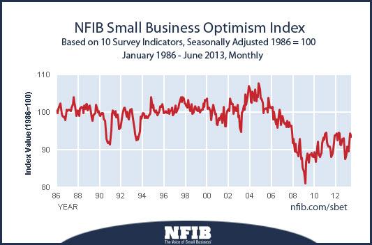 nfib-optimism-index-201307