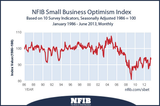 nfib-optimism-index-201307