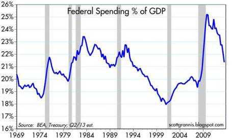 1 federal-spending-7-13