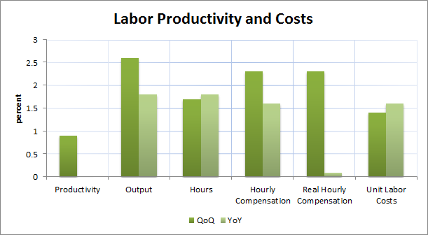 2Q Labor Productivity and Costs