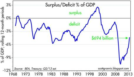 4. deficit-spend-percentage-debt-7-13