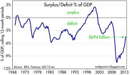 4. deficit-spend-percentage-debt-7-13