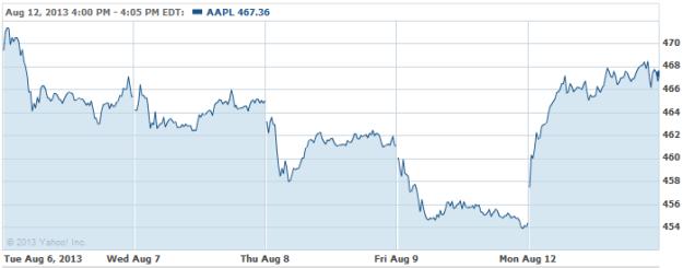 AAPL-20130812