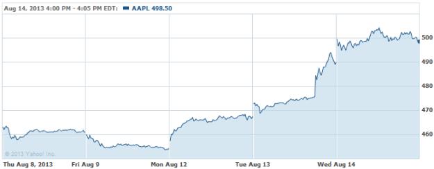 AAPL-20130814