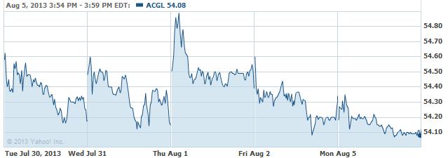 ACGL-08062013