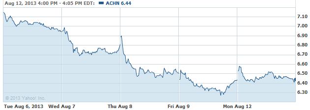 ACHN-08132013