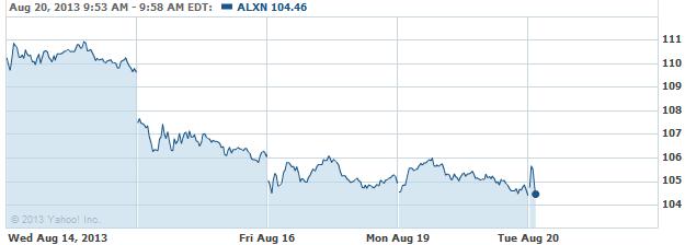ALXN-20130820