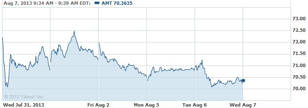 AMT-08072013