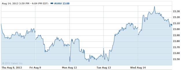 AVAV-20130814