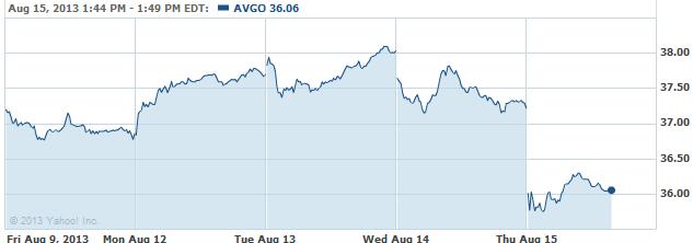AVGO-20130815