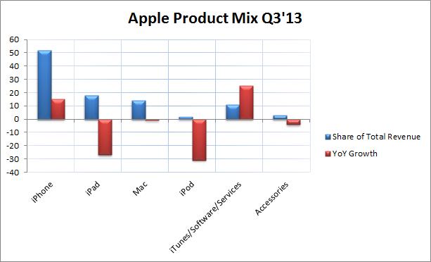 Apple-3Q13-Product-Mix