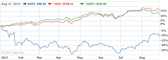 Apple Inc. Stock Chart - AAPL Interactive Chart - Yahoo! Finance2222