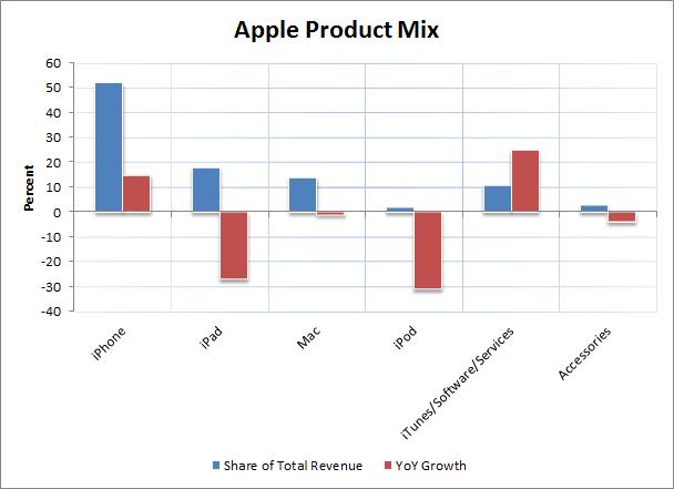 Apple Product