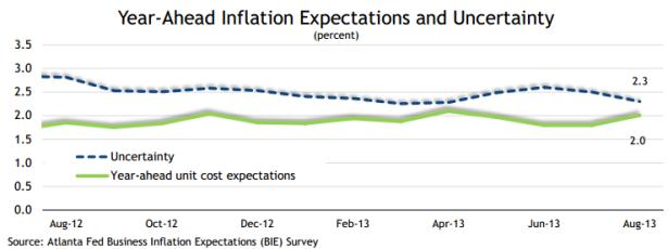 Atlanta Inflation