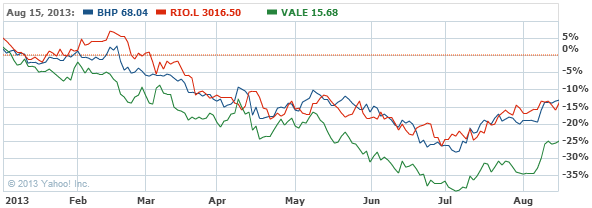 BHP Billiton Limited Common Sto Stock Chart - BHP Interactive Chart - Yahoo! Finance