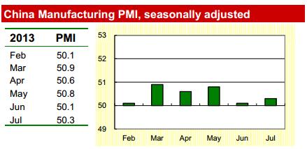 CFLP PMI Report July