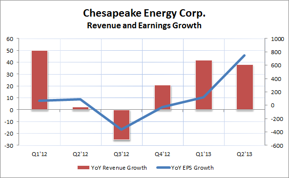 CHK Revenue and Earnings Growth 2Q'13