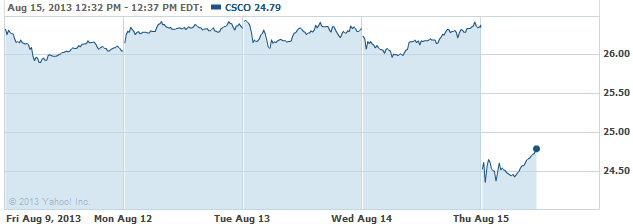 CSCO-20130815