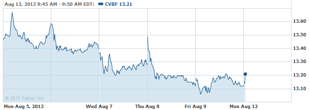 CVBF-08122013