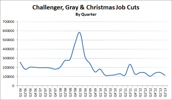 Source: Data from Challenger, Gray & Christmas