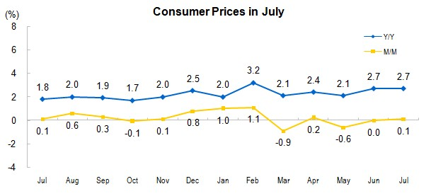 China Inflation CPI July