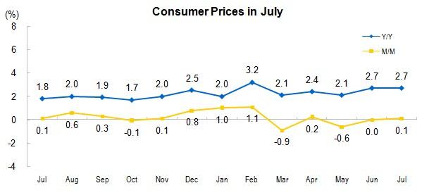 China Inflation CPI July