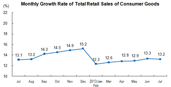 China Retail Sales July