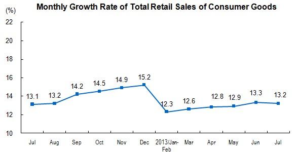 China Retail Sales July