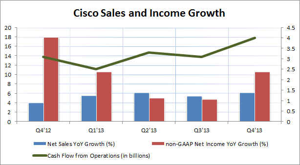 Investors Punish Cisco for Slow Growth and Layoffs
