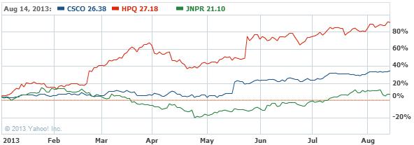 Cisco Systems, Inc. Stock Chart - CSCO Interactive Chart - Yahoo! Finance